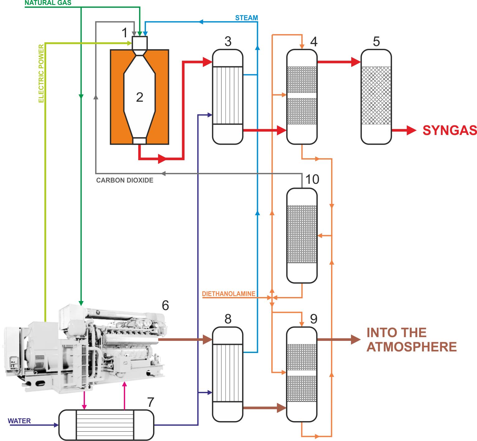 Conversion of natural gas